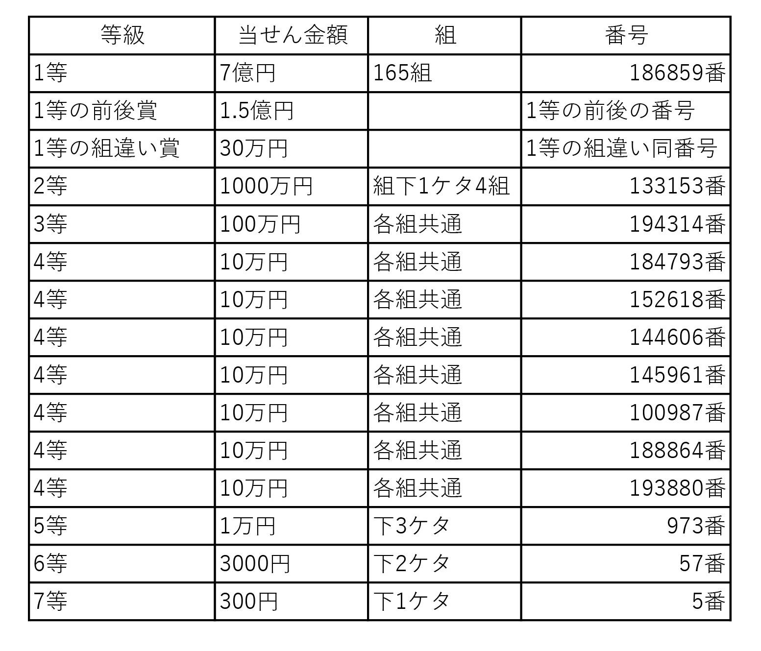 福島市・伊達市の宝くじ売り場紹介特集